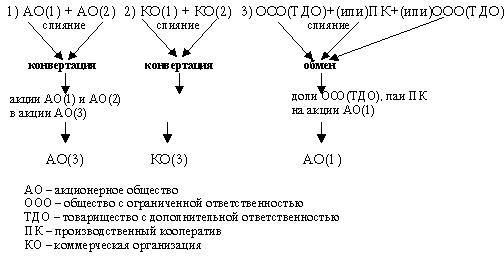 Как видно из приведенной схемы
